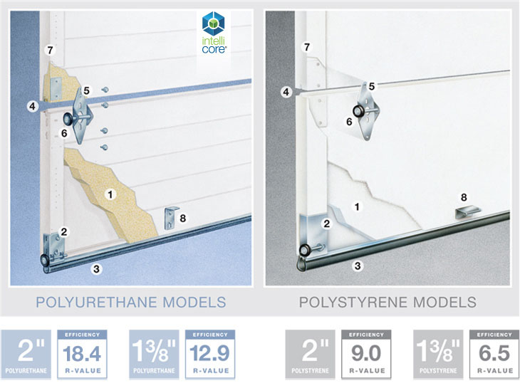 Classic premium series doorworks for Wind code garage doors