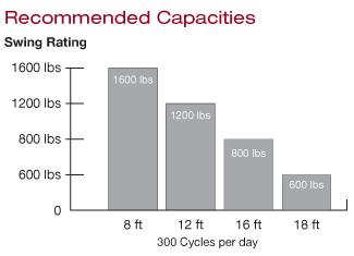 LA500_Capacity
