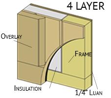 full-Custom-layer